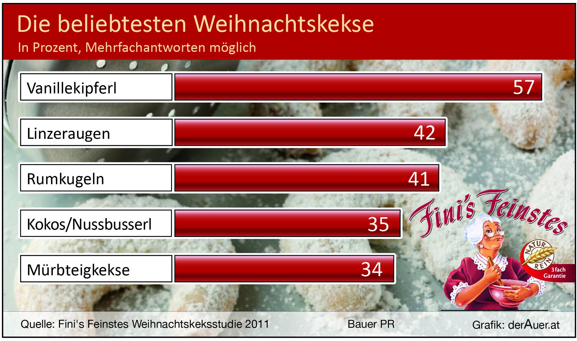 Beliebtesten Weihnachtskekse.Dr Viktor Bauer Pr Agentur Wien Weihnachtskeks Studie